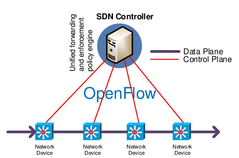 Software-Defined-Network-SDN